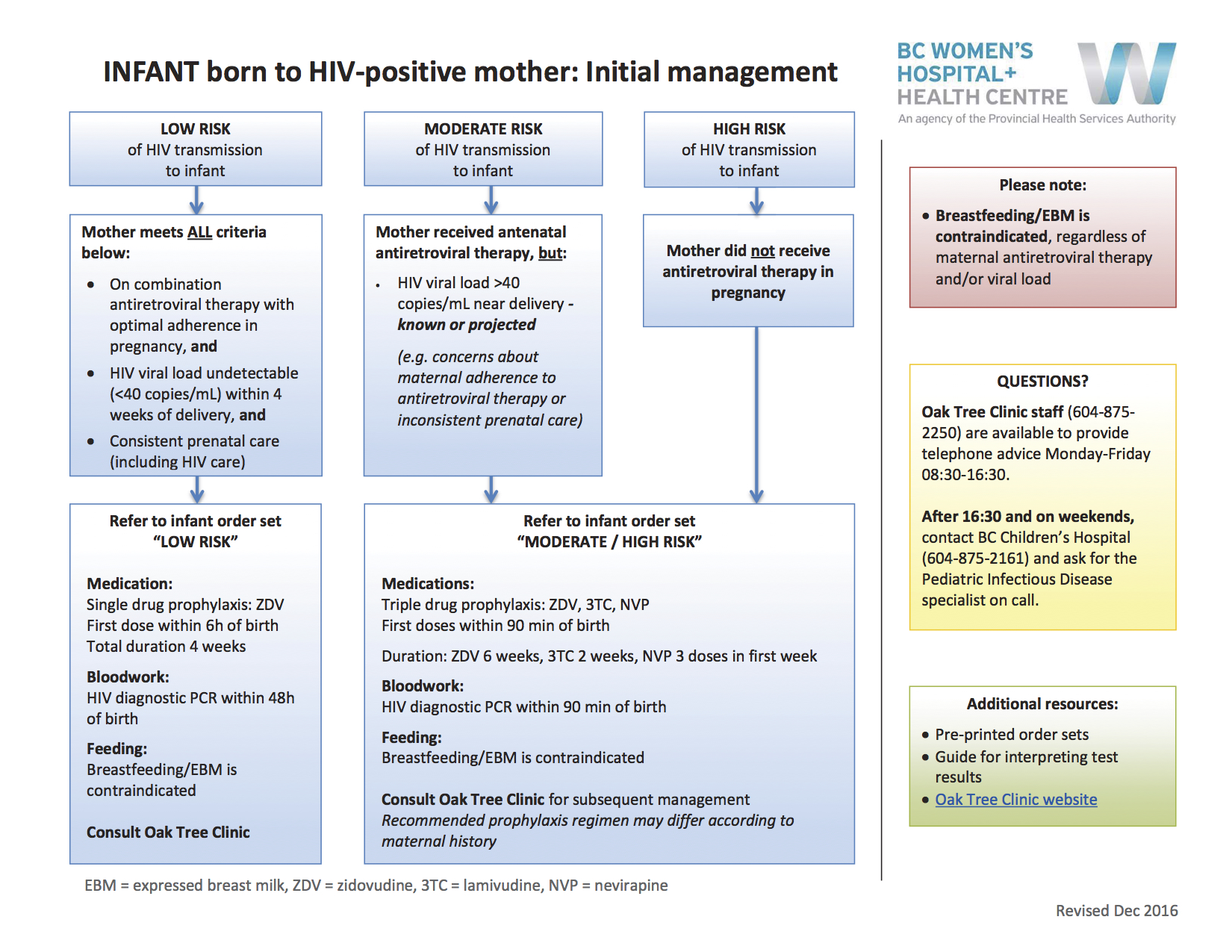 INFANT born to HIV-positive mother: Initial management